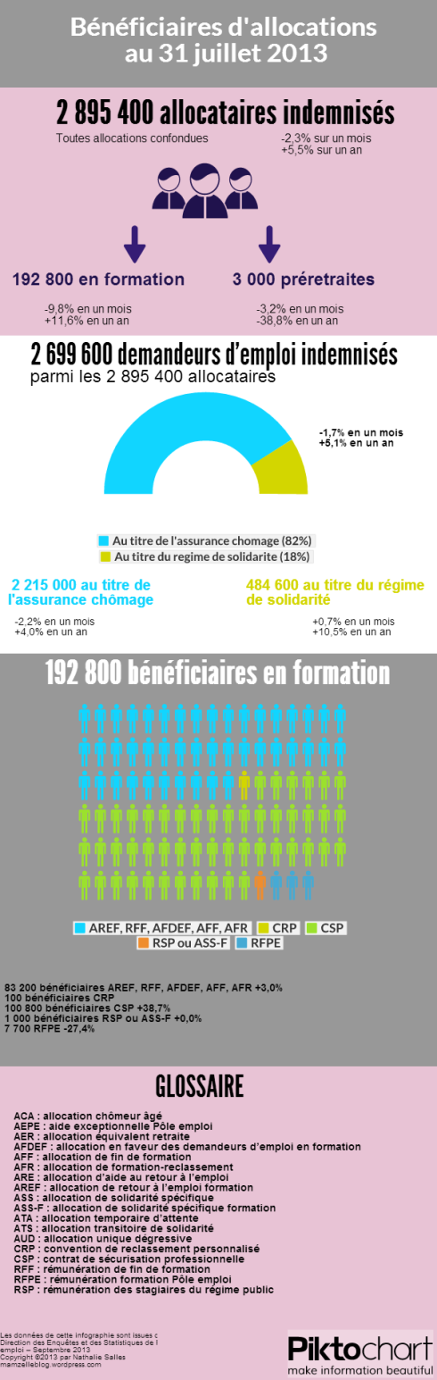 BeneficiairesAllocations31juillet2013 (2)